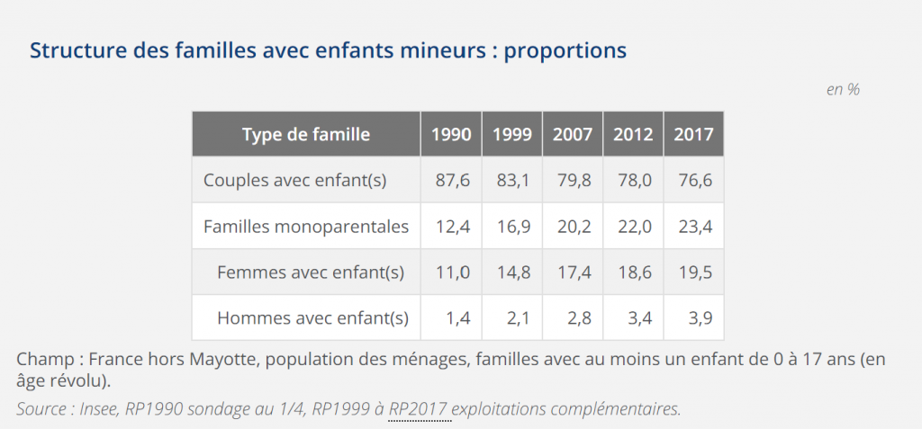 Insee_structure_familles